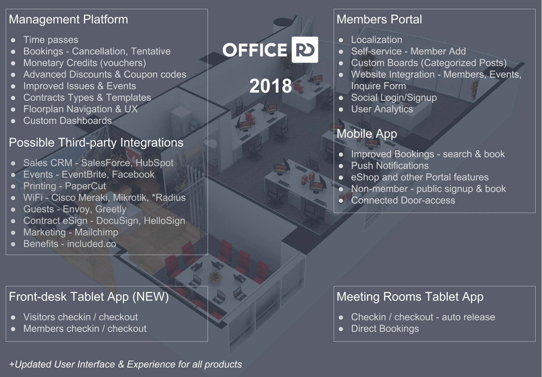 OfficeRnD Roadmap 2018