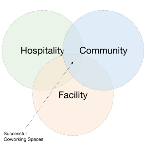 run successful coworking spaces