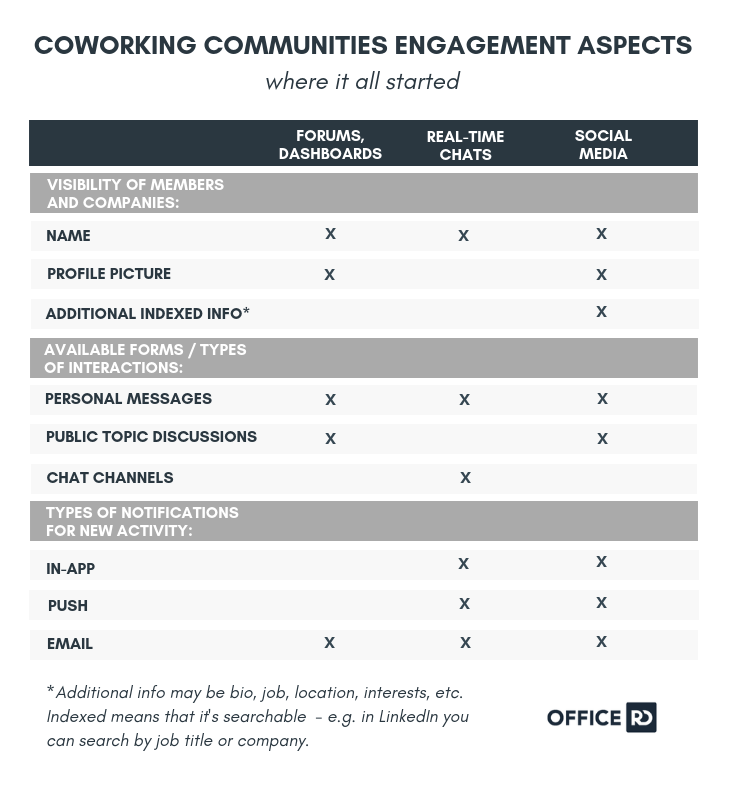 coworking communities engagement aspects