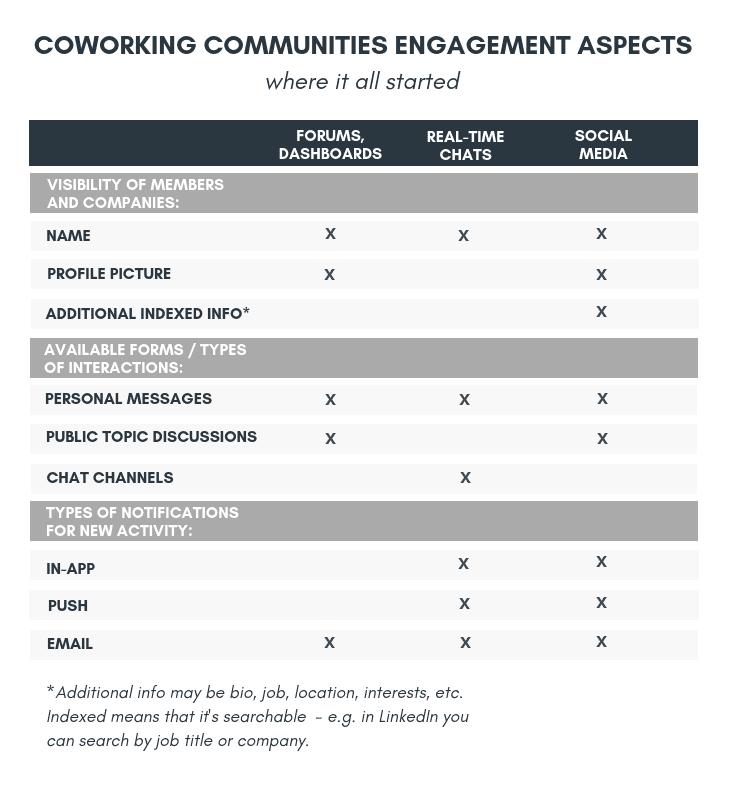 coworking communities engagement