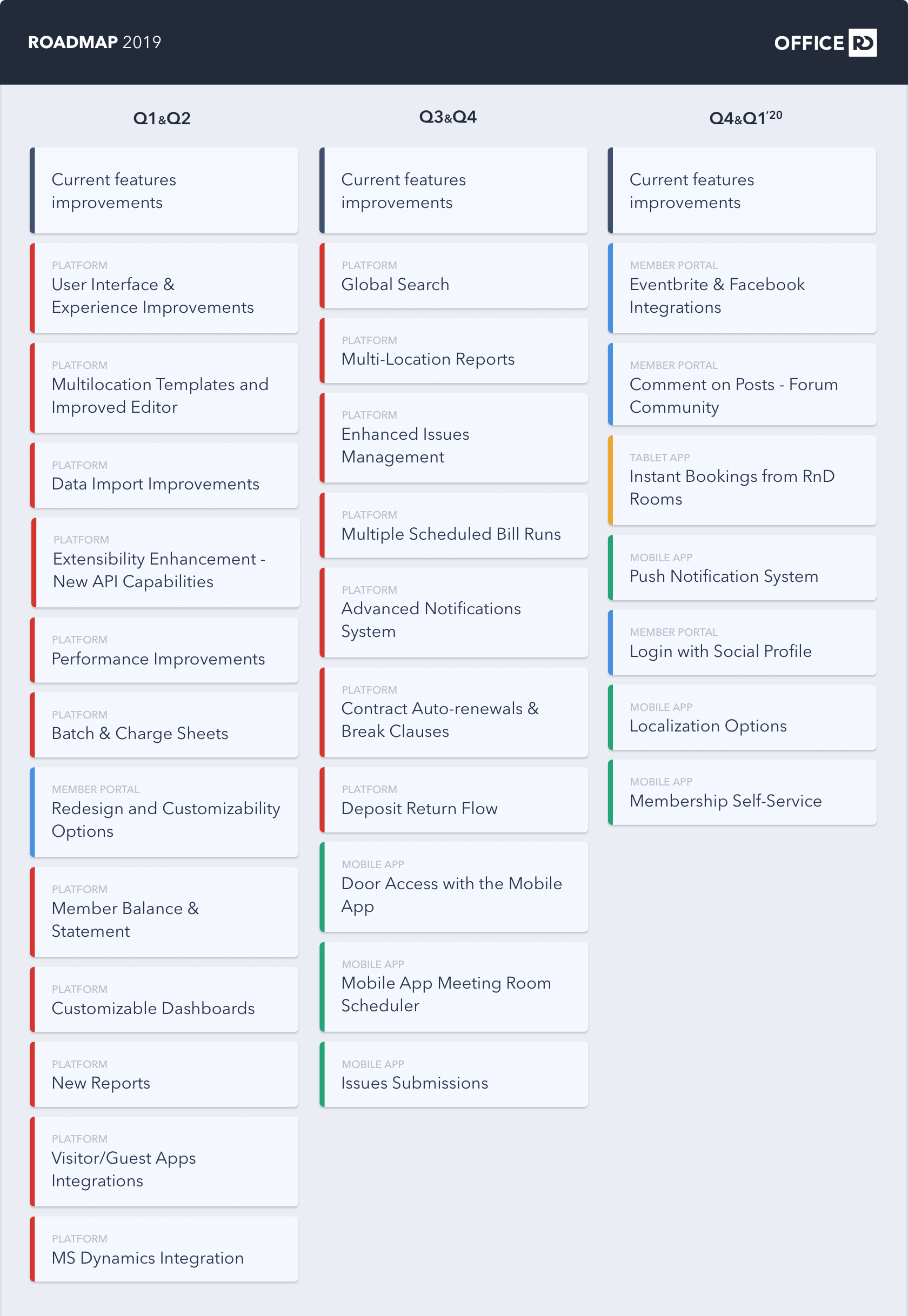 OfficeRnD Roadmap 2019